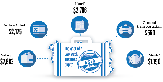 The cost of a tw0-week business trip to...ASIA > Salary(1) $7,883 > Airline ticket(2) $2,175 > Hotel(3) > Ground transportation(4) $560 > Meals(5) $1,190